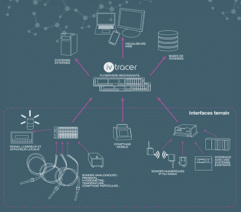 architecture-ivtracer-monitoring-gmp-harmoniser-ems